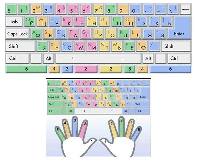 Области клавиатуры