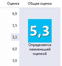 Индекс призводительности