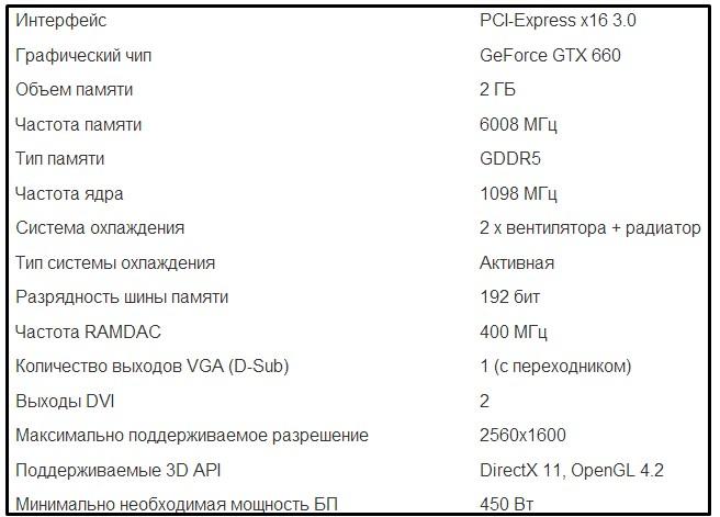 Спецификации видеокарты GTX 660