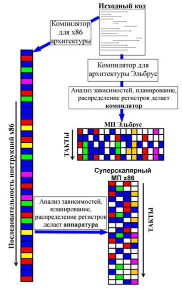 Схема работы процессора Эльбрус